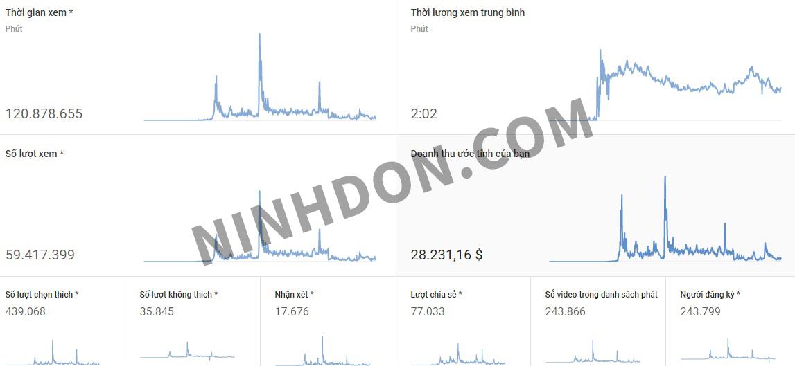 Số tiền kiếm được của một kênh YouTube