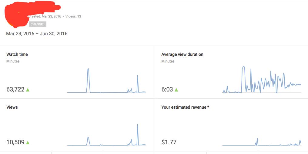 3 tháng đầu kiếm tiền trên YouTube của A Hưng Nguyễn