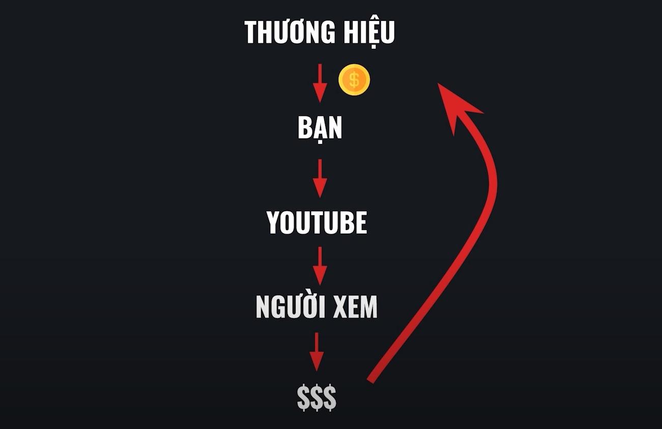 Sponsored Ads Model - Kiếm Tiền Từ Quảng Cáo Tài Trợ